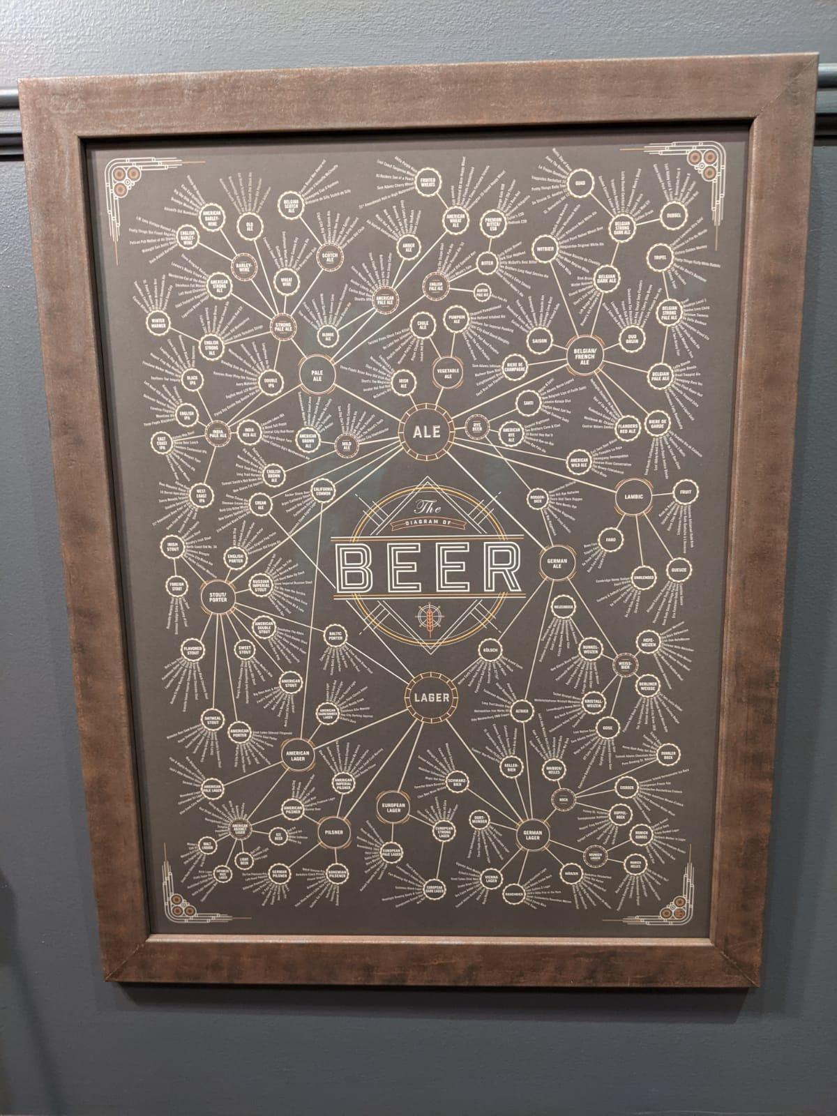 Beer framed by The Framemakers