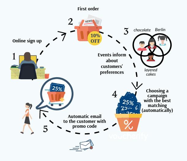 Behaviour based campaigns