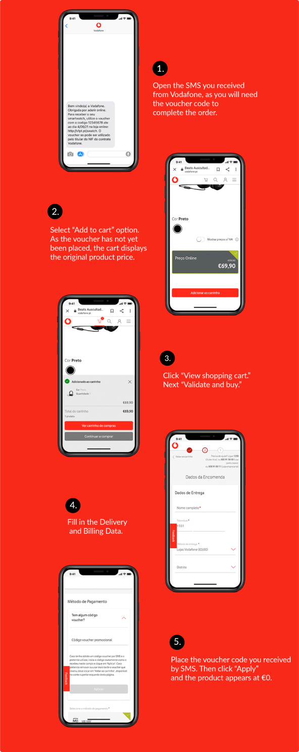 Vodafone Case Study – infographic with the promotion flow
