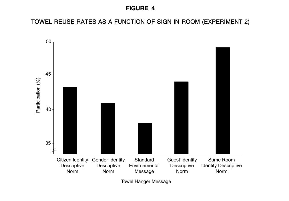 Demographics experiment results