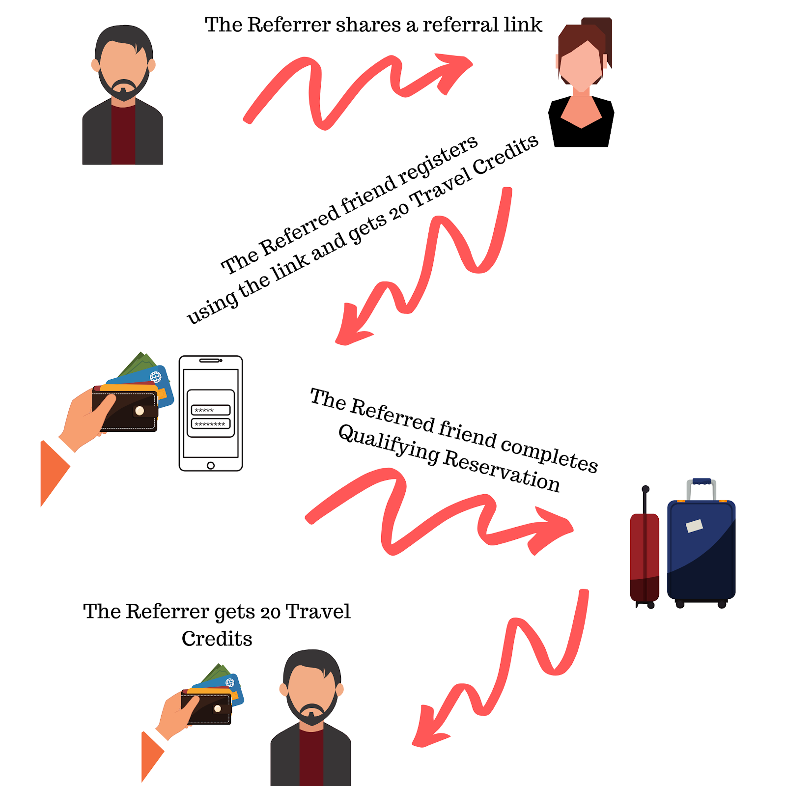 Airbnb referral program workflow