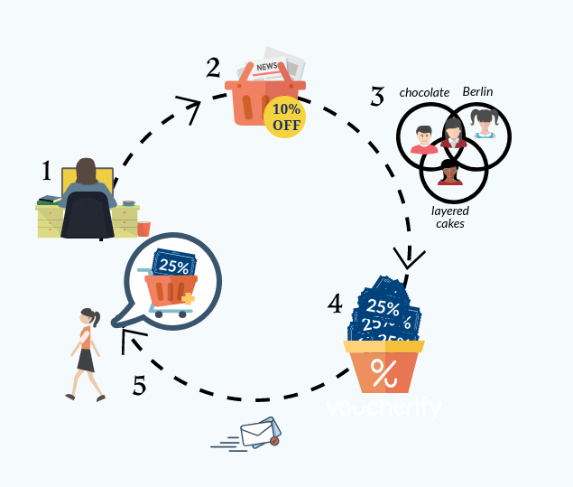 Behavioral marketing - behaviour-based customer segments promotion workflow
