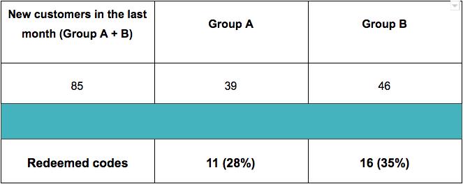 Unique bulk codes campaign - results and measurements