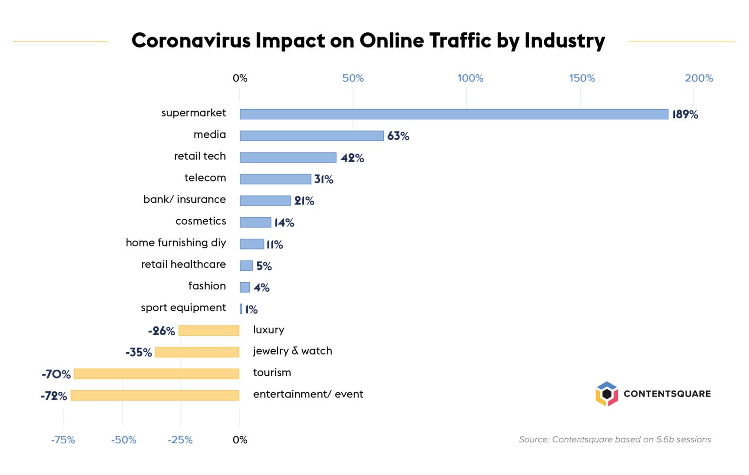 Coronavirus impact on online traffic graph