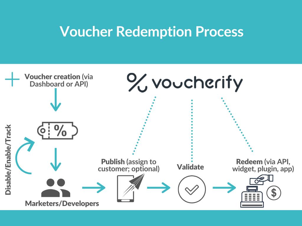 Voucher redemption process
