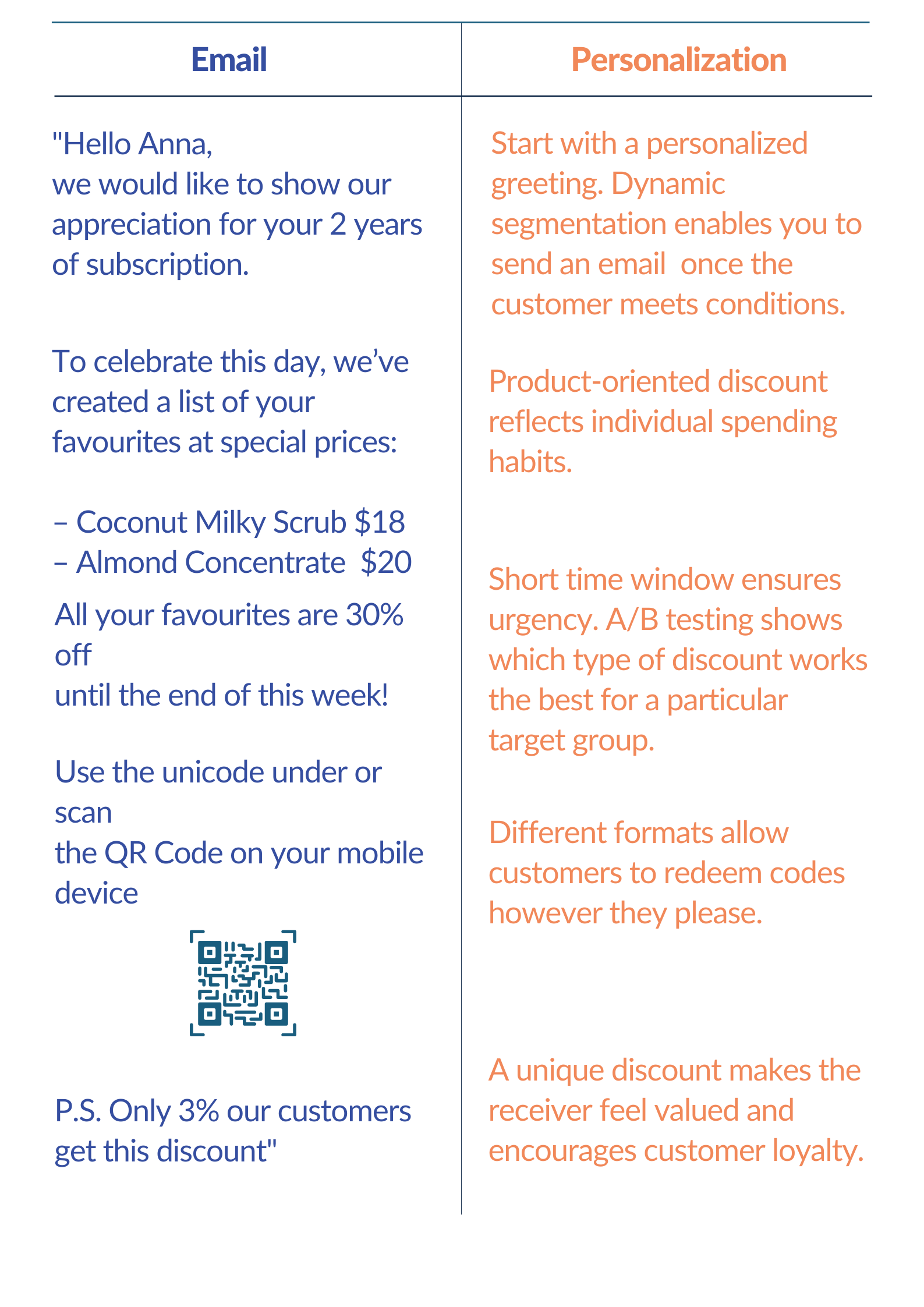 Example of a personalized coupon email