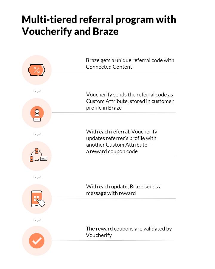 Referral Program with Pomelo, Voucherify, and Braze – diagram