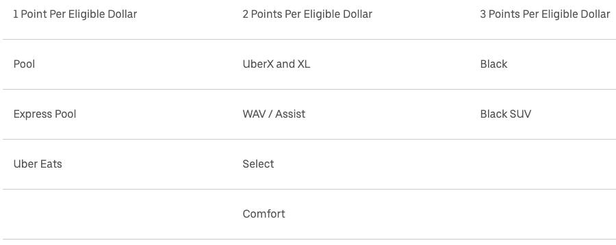 Earning rules of Uber Rewards Loyalty