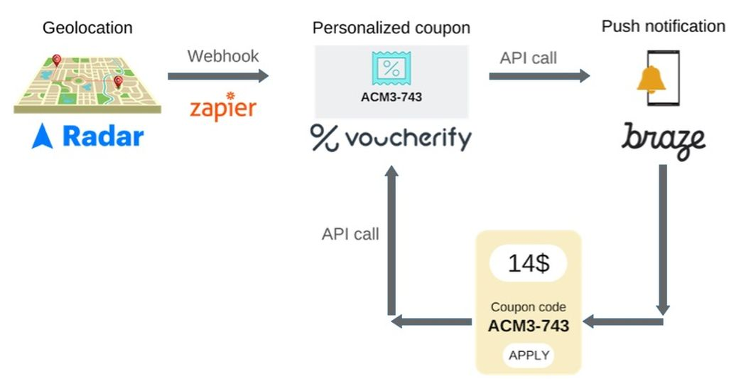 API workflow