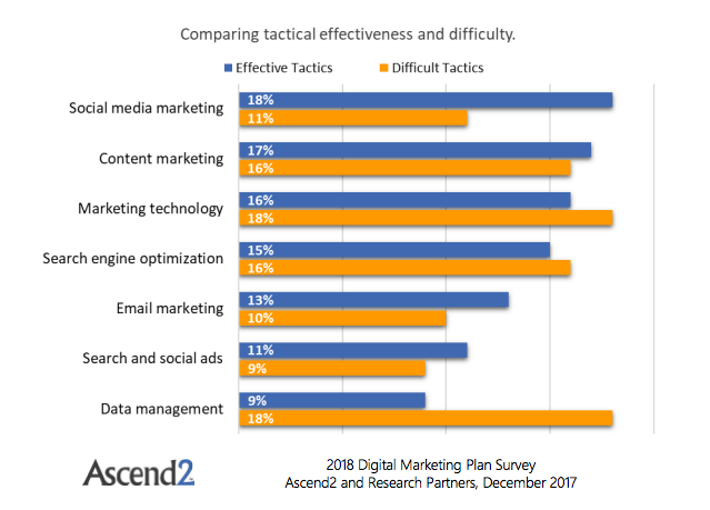 Effectiveness/Difficulty of different marketing channels