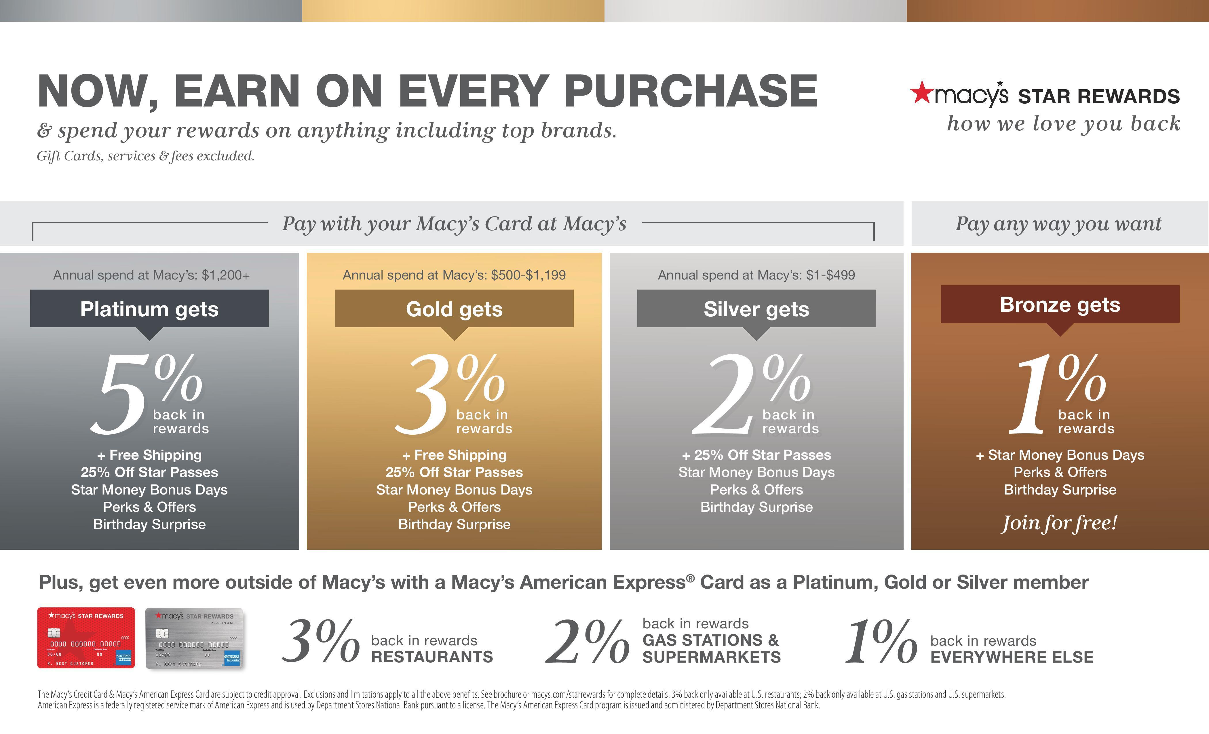 Macy's Loyalty Program Rules