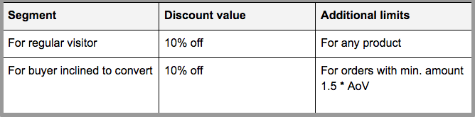 Choose your discount incentive