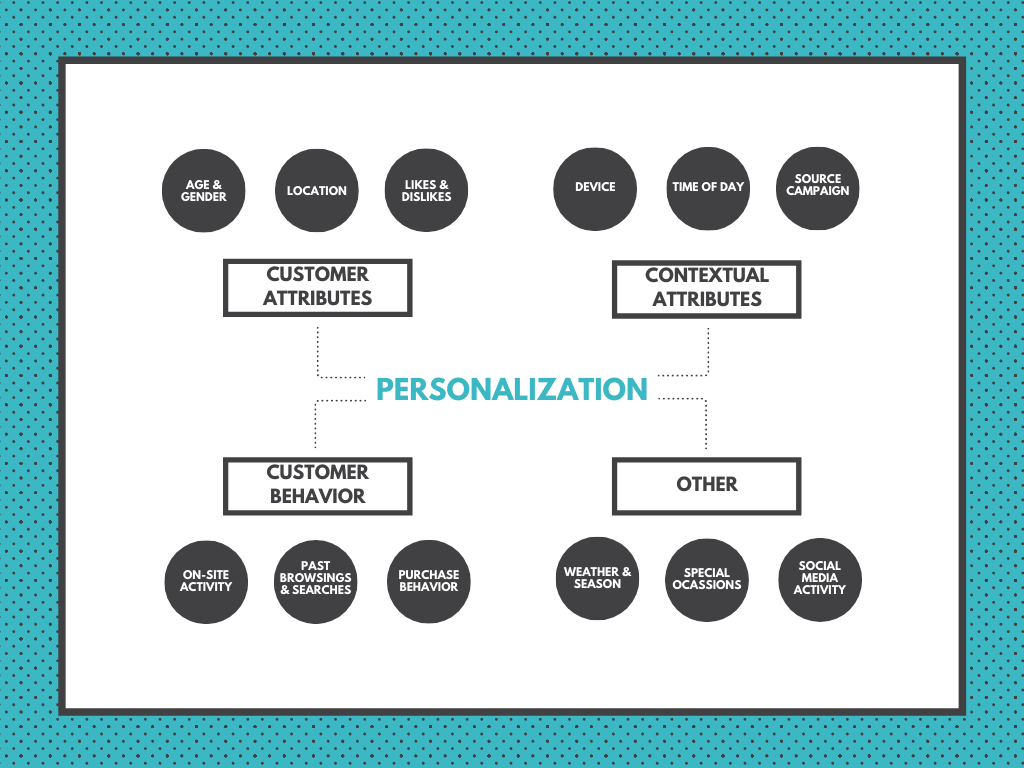 Personalization graph - personalized promotions based on several attributes