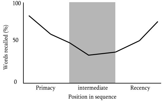 Primacy Effect in marketing - Primacy and Recency attention spans