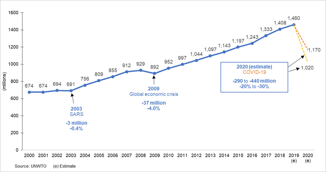 2020 forecast - international tourist arrivals, world (millions):