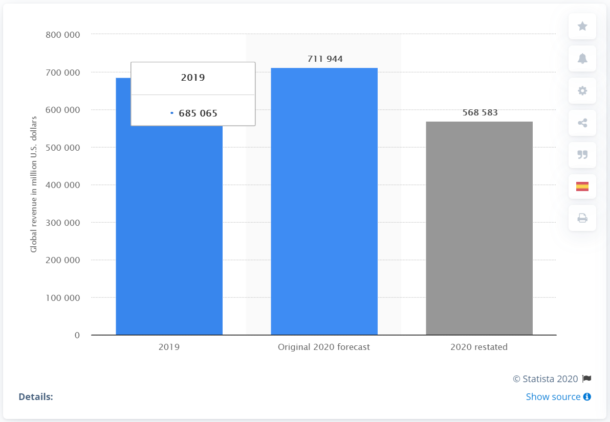Forecasted change in revenue from the travel and tourism industry due to the coronavirus (COVID-19) pandemic worldwide from 2019 to 2020 (in million U.S. dollars):