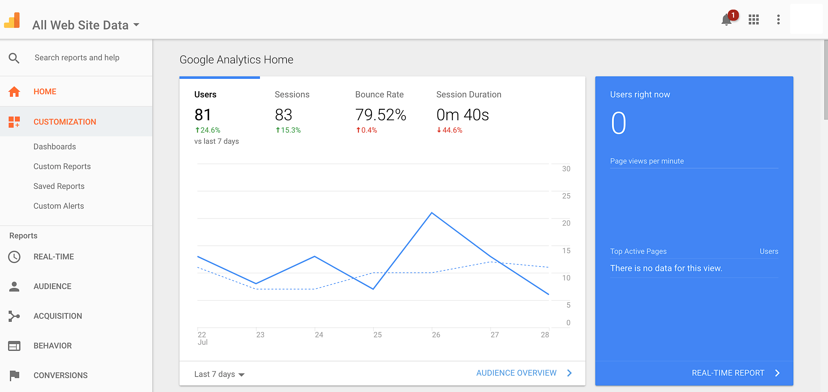 Analyze user information, sessions, bounce rate and get actionable data on how your landing page is performing