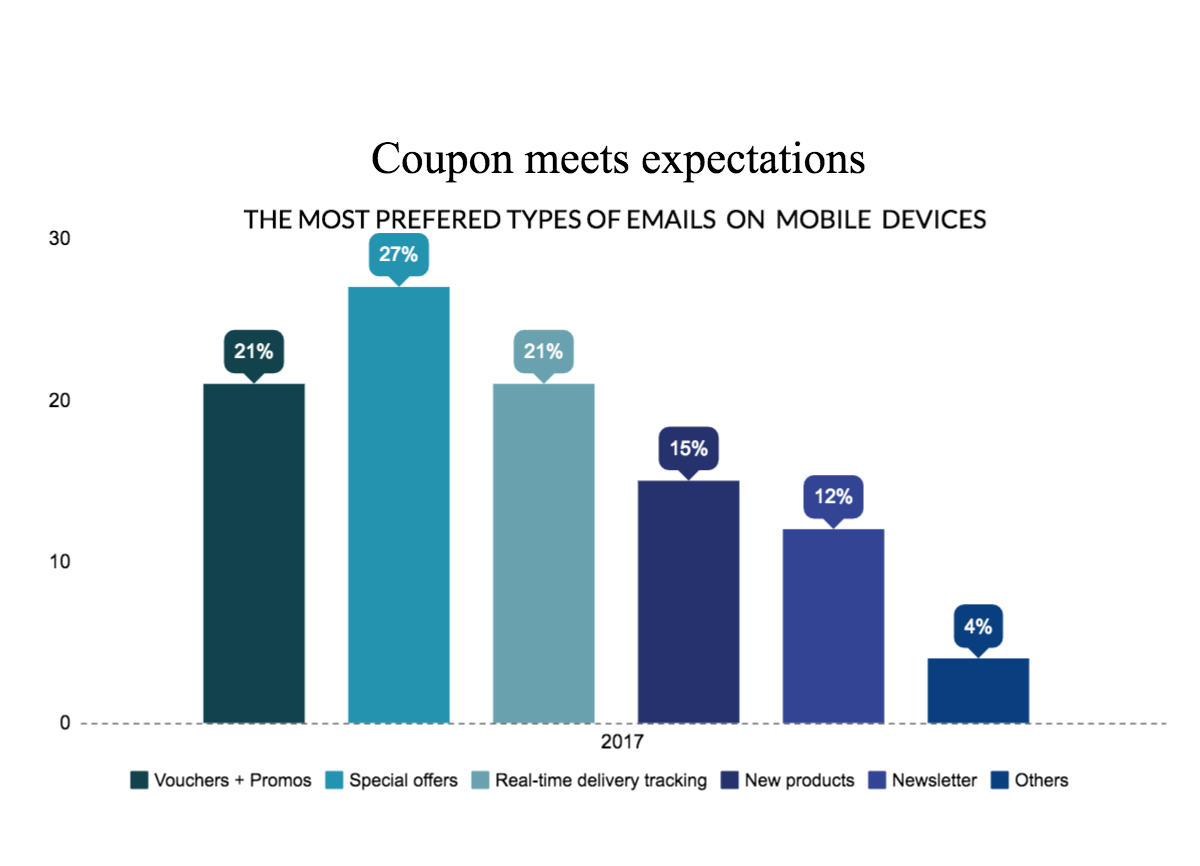 Email coupons as the preferred means of communication – graph