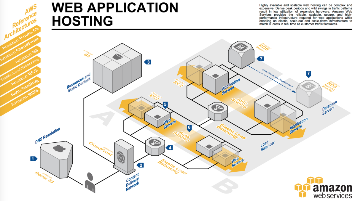 credits: http://media.amazonwebservices.com/architecturecenter/AWS_ac_ra_web_01.pdf