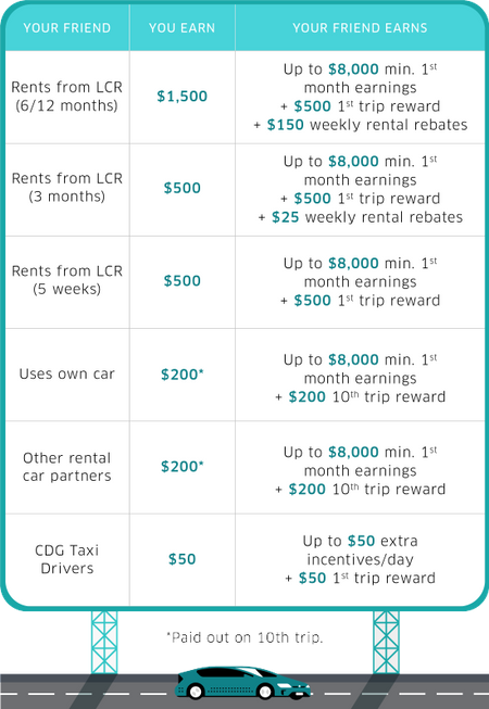 Uber Rider Referrals Teardown of different tiers