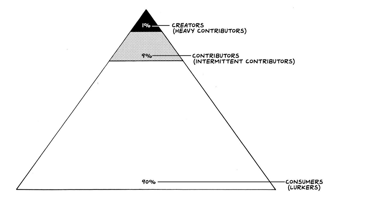 triangle diagram broken into 90% consumers, 9% contributors, 1% creators