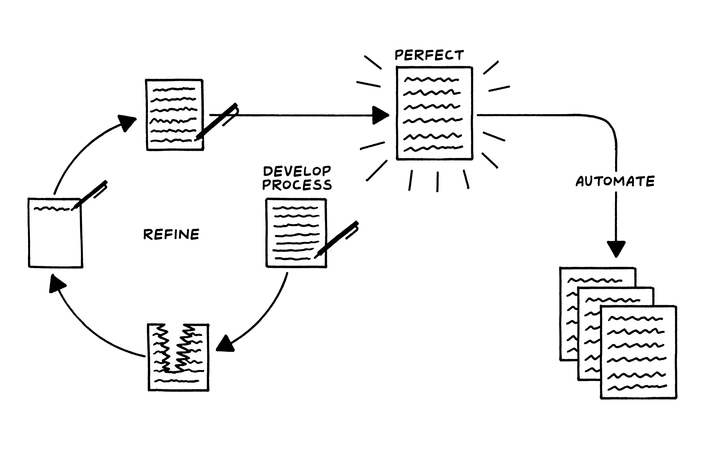 Diagram with steps titled Develop Process, Refine, Perfect, Automate