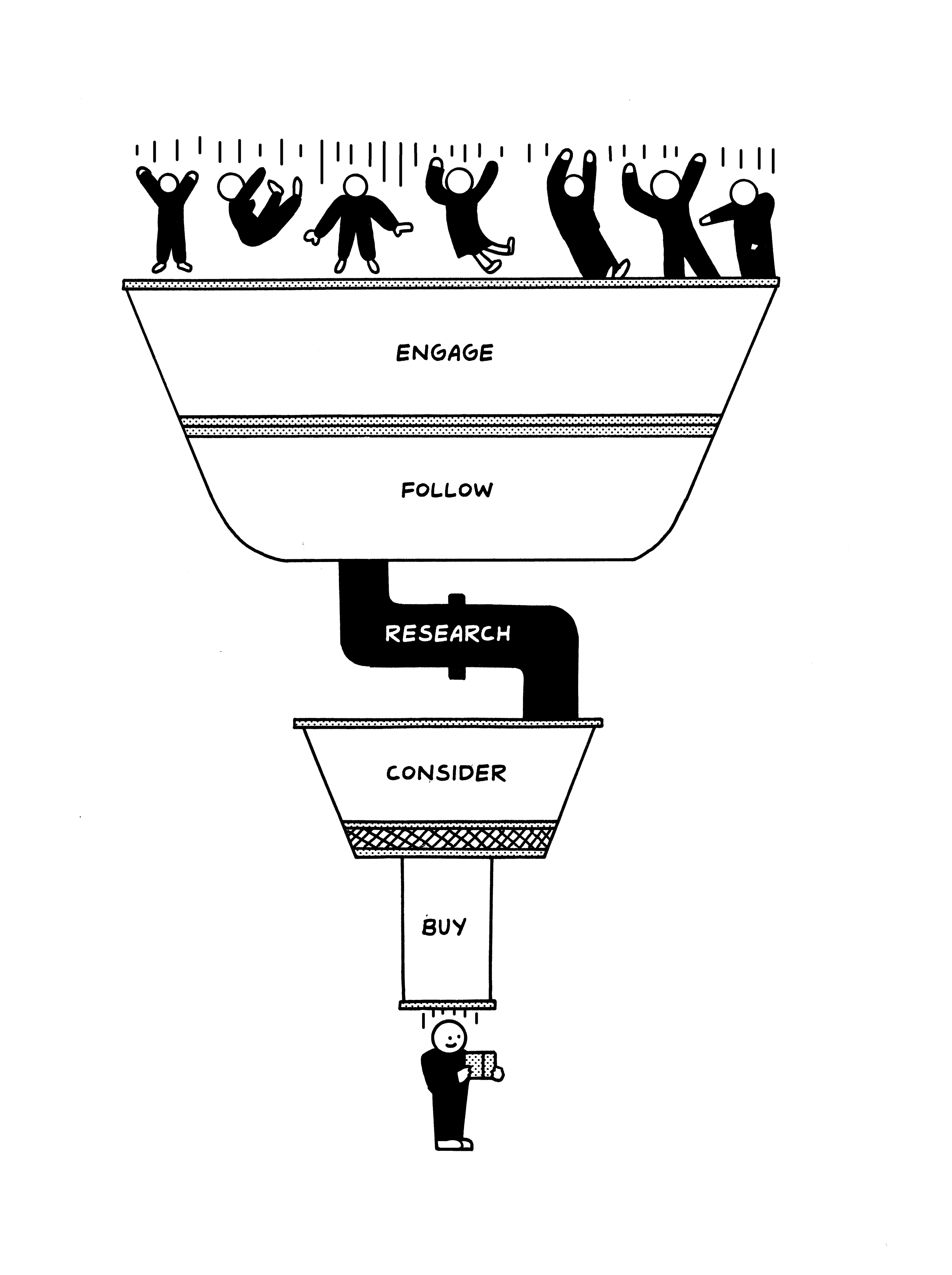 Illustrative diagram top to bottom: Engage, follow, research, consider, buy,