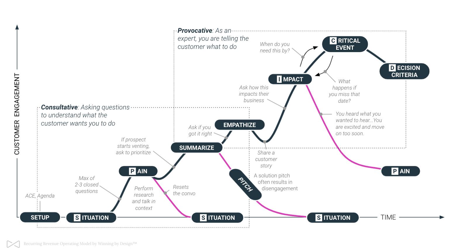 The ROM Operating Model