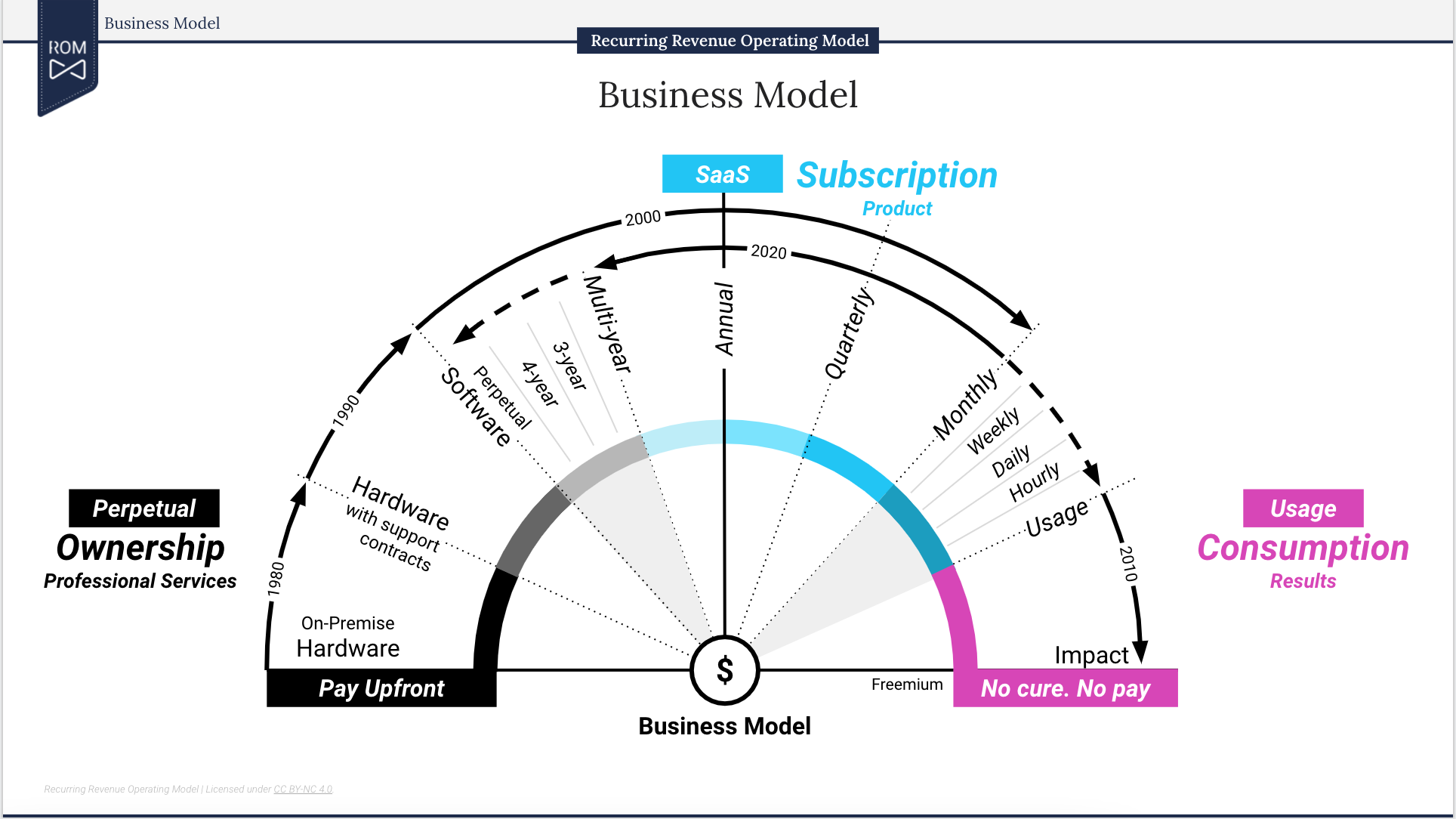 The ROM Business Model