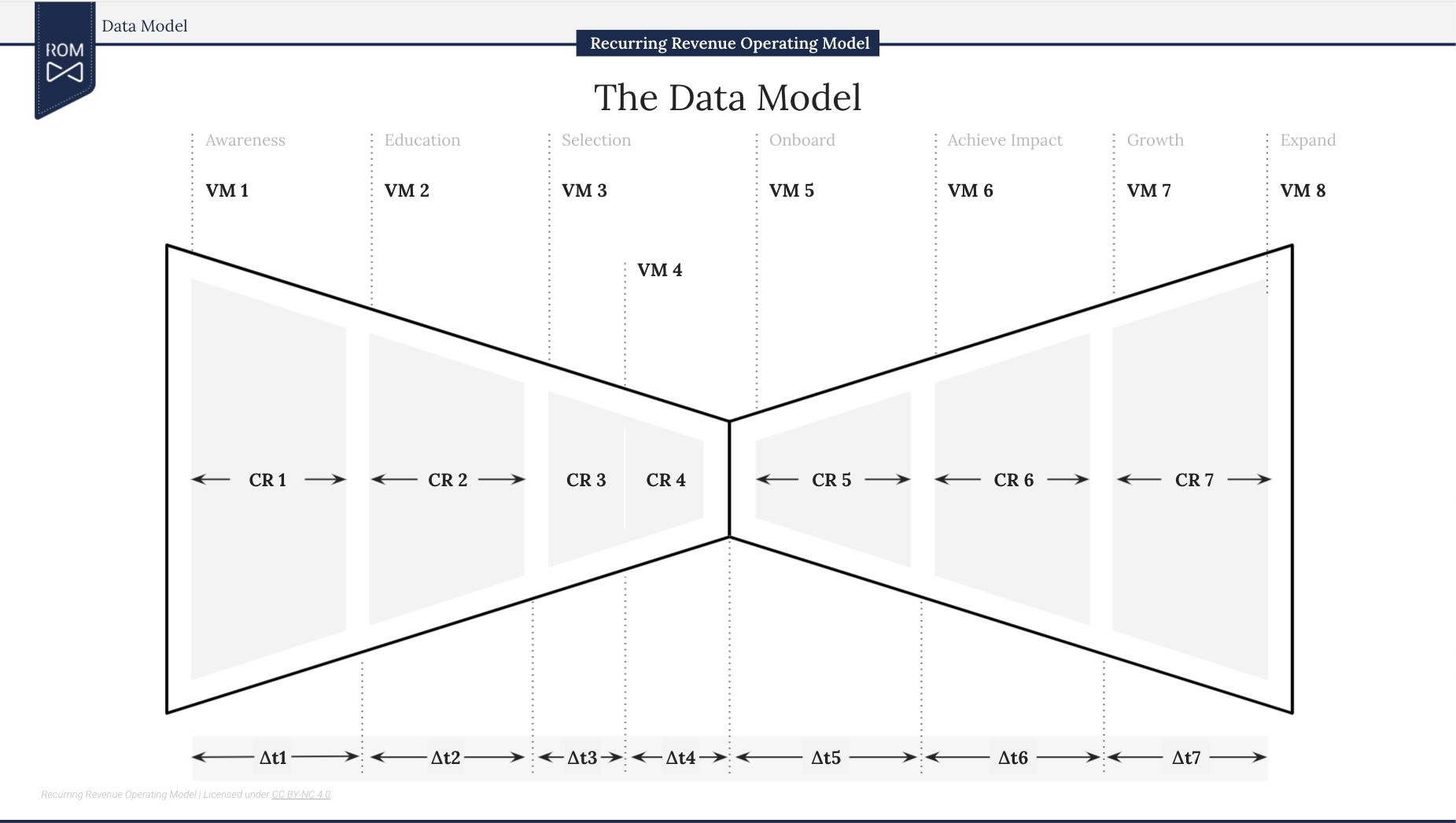 The Data Model for recurring revenue businesses.