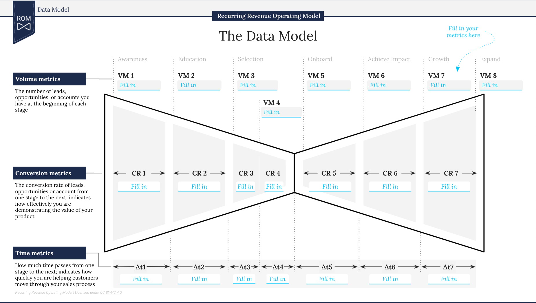 The template of the ROM Data Model