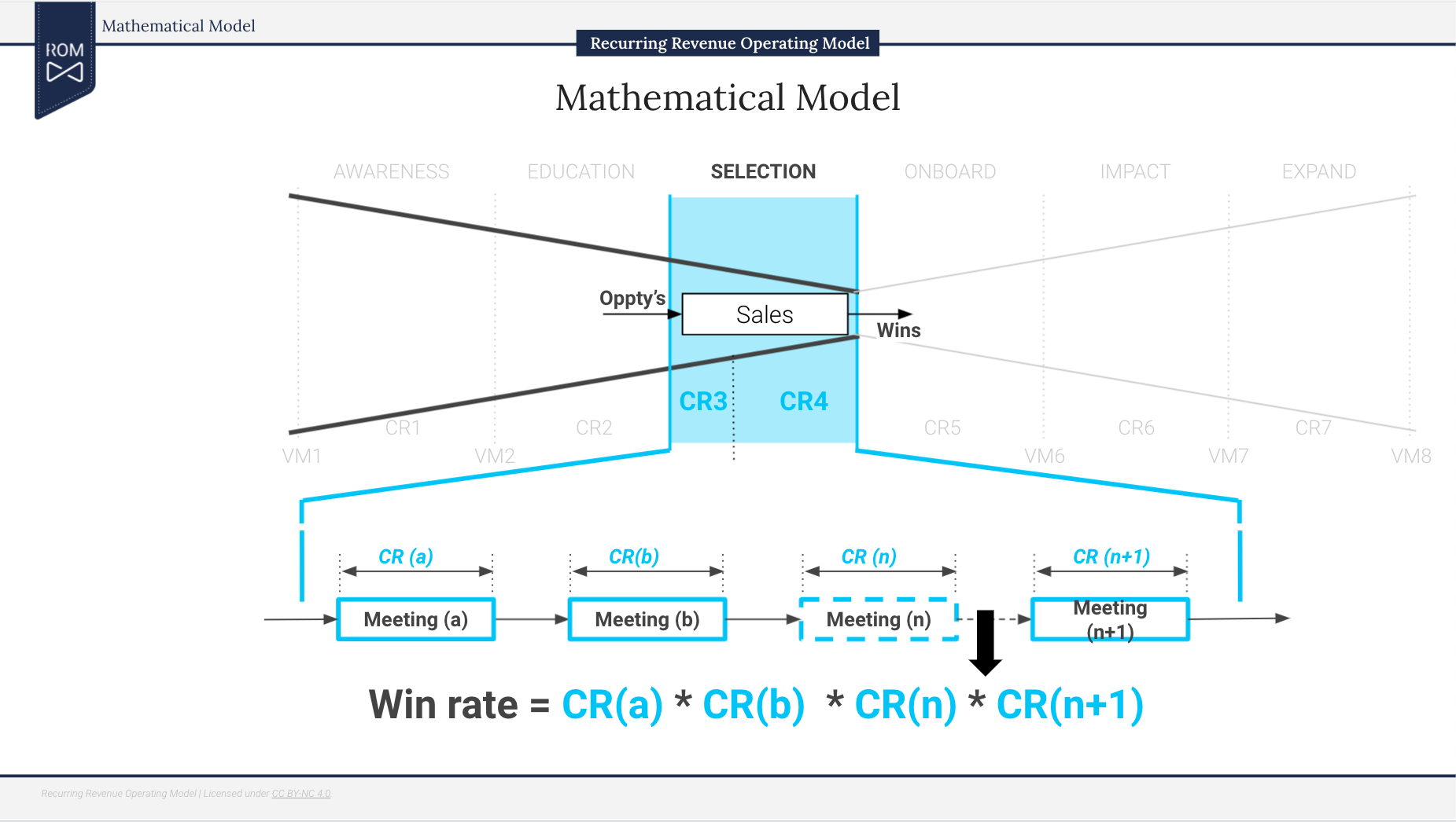 The ROM Mathematical Model, where a series of meetings comprises the win rate
