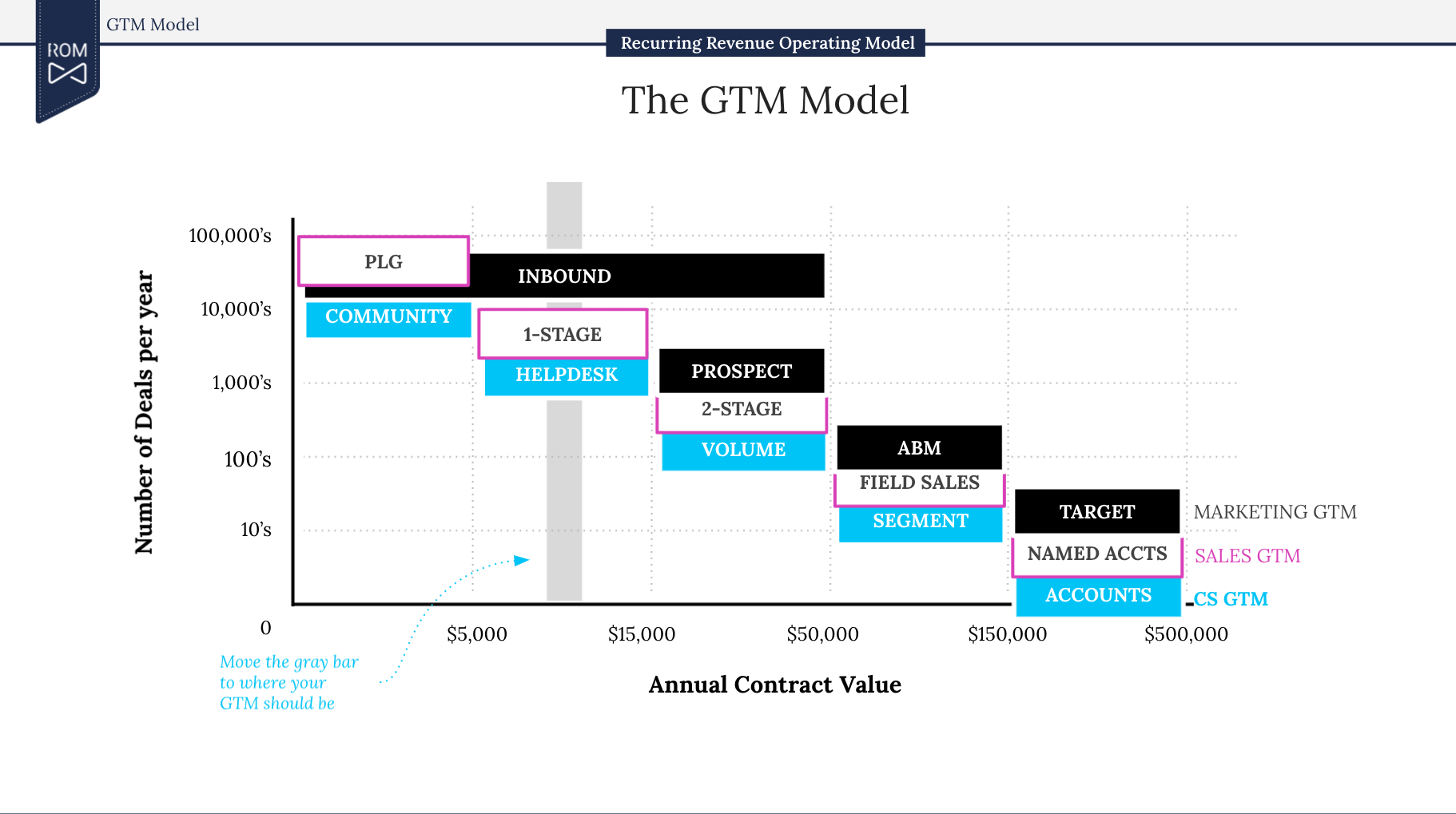 Template of the ROM GTM Model