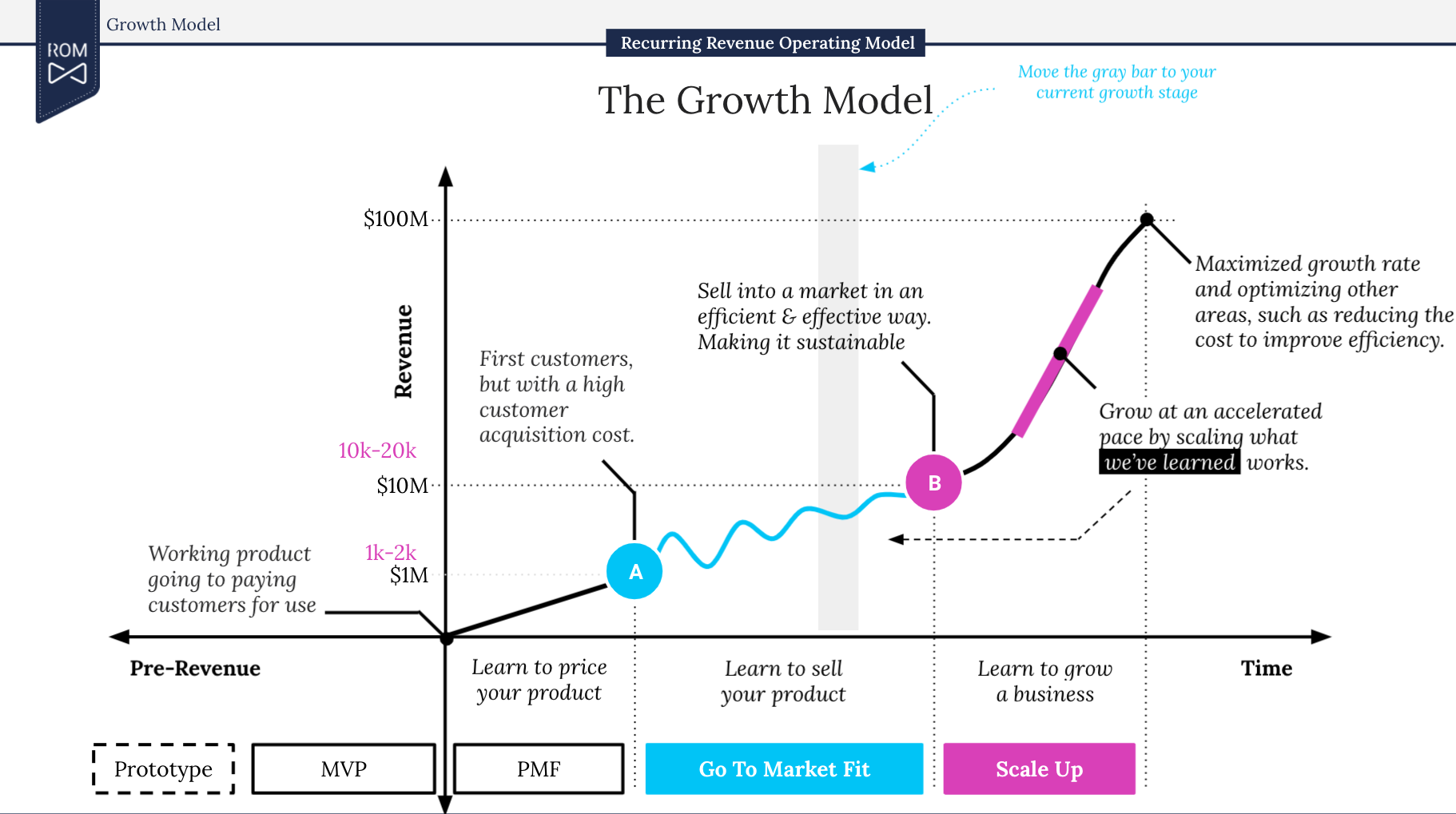 Template of the ROM Growth Model