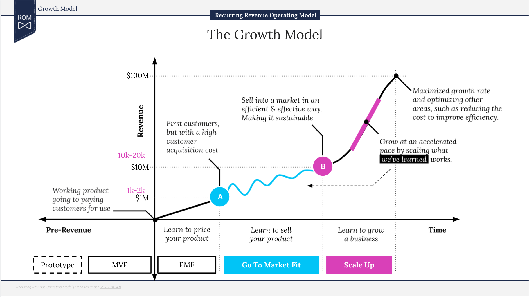 The ROM Growth Model