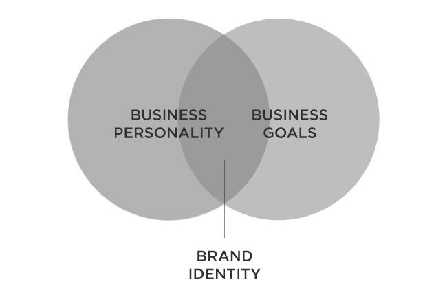 Brand Identity Venn Diagram