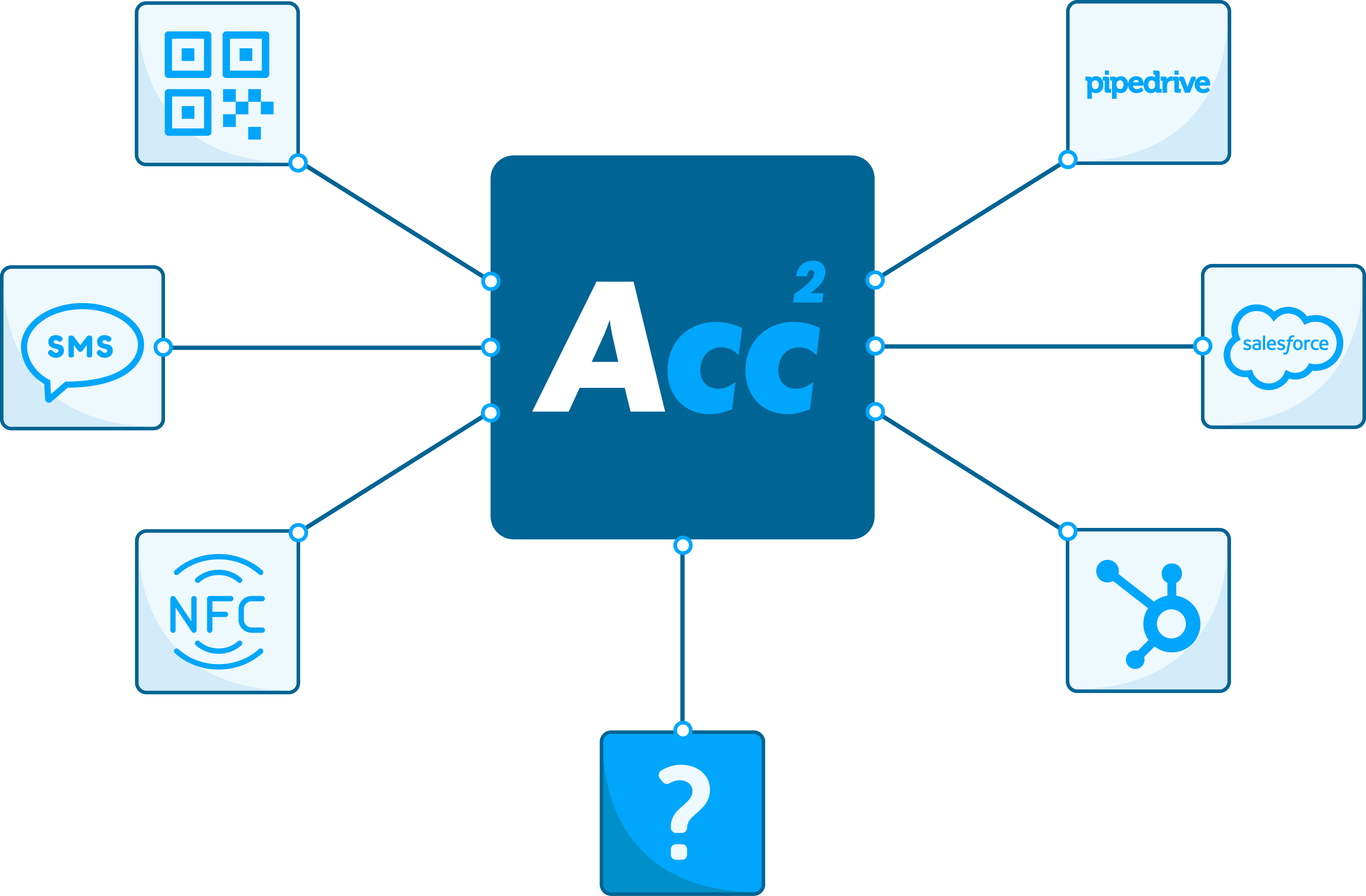 System Integration Service of Accelerate2