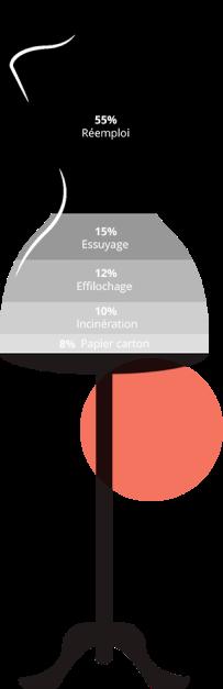 55% Réemploi. 15% Essuyage. 12% Effilochage. 10% Incinération. 8% Papier carton.