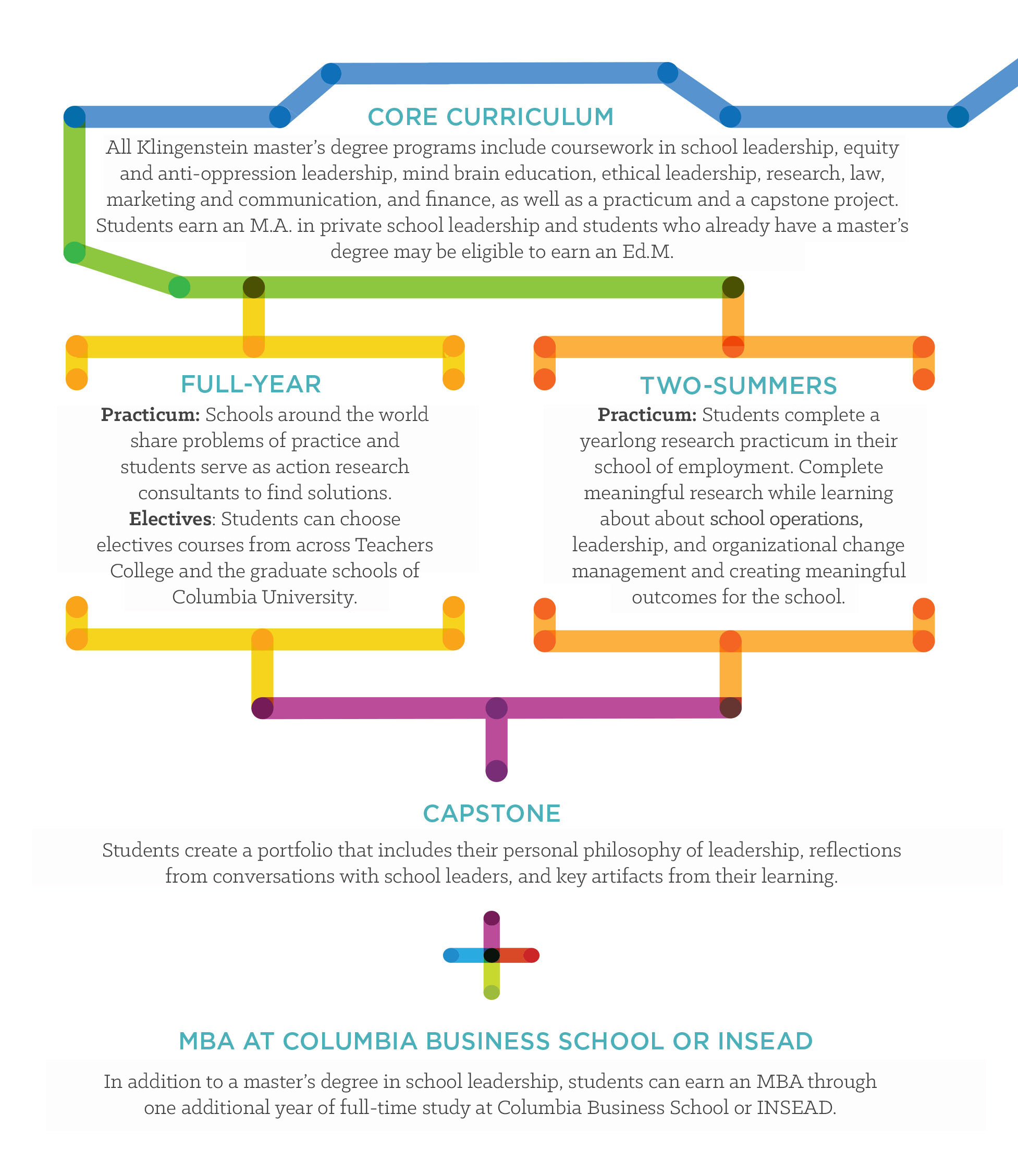 An image that outlines the similarities and differences between the Full-Year and Two-Summers programs.