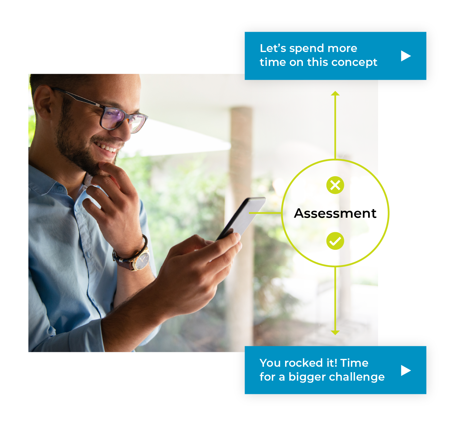 Man on phone with infographic depicting adaptive learning and gamification that leads to sustained employee behavior change.