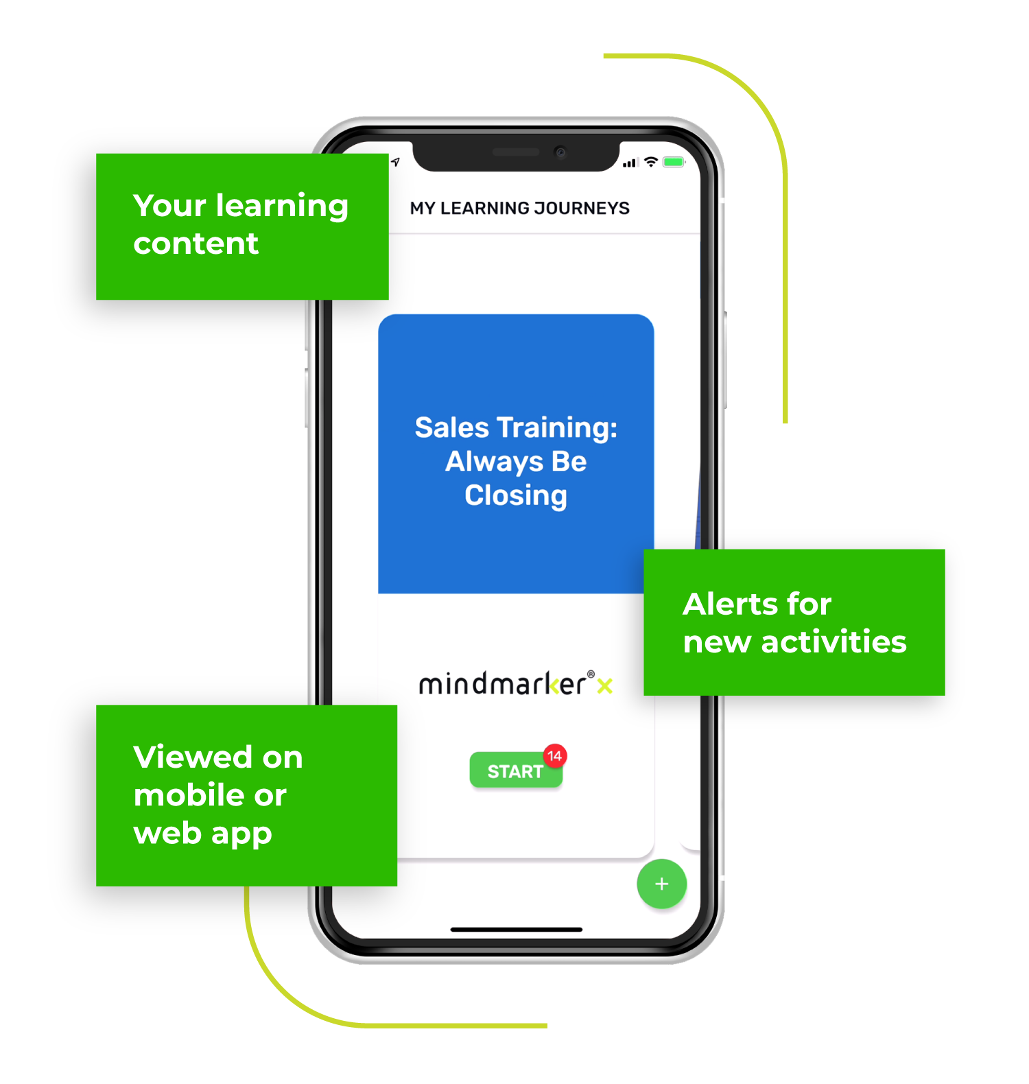 Infographic example of a Mindmarker sales training program using microlearning.