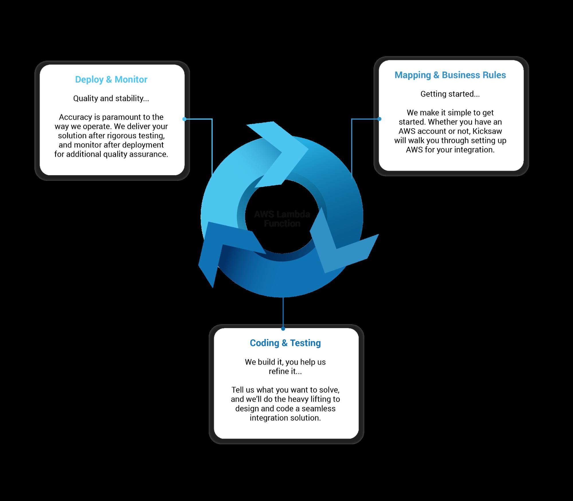 How does custom software development work