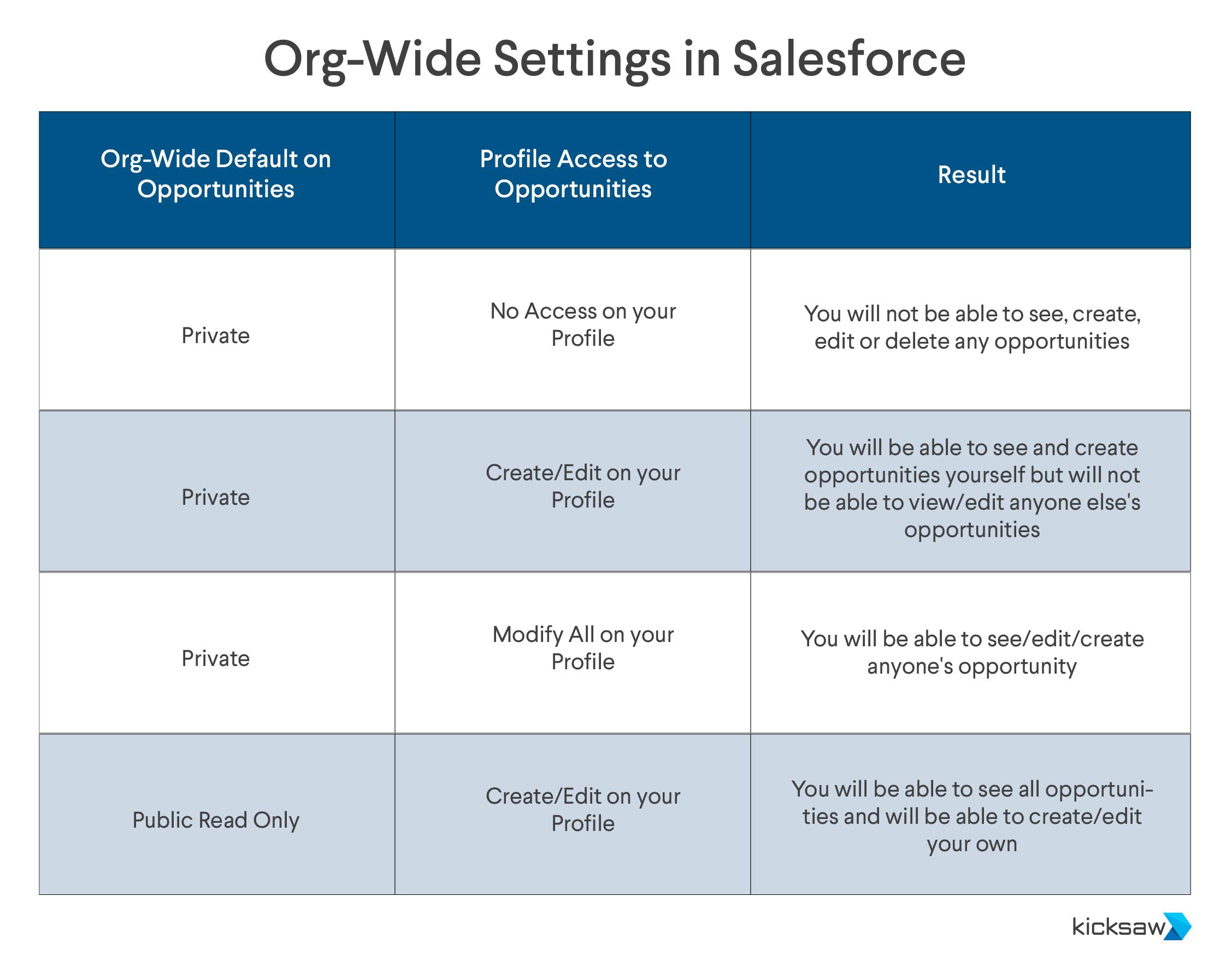 Org-wide-settings-in-salesforce