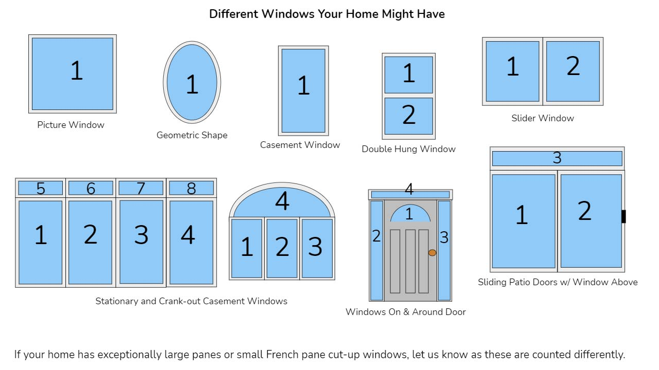 Different window panes your home might have
