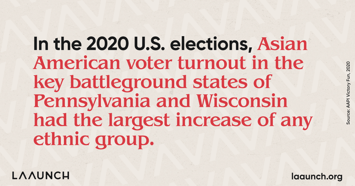 In the 2020 U.S. elections, Asian American voter turnout in the key battleground states of Pennsylvania and Wisconsin had the largest increase of any ethnic group.