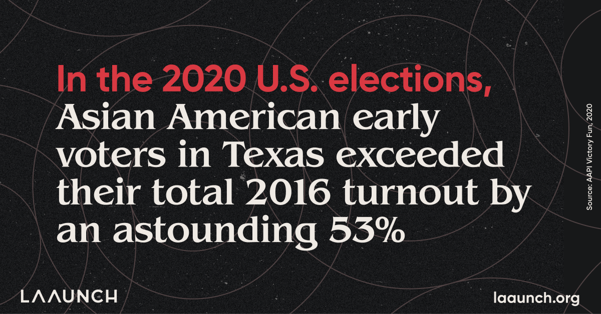 In the 2020 U.S. elections, Asian American early voters in Texas exceeded their total 2016 turnout by an astounding 53%.