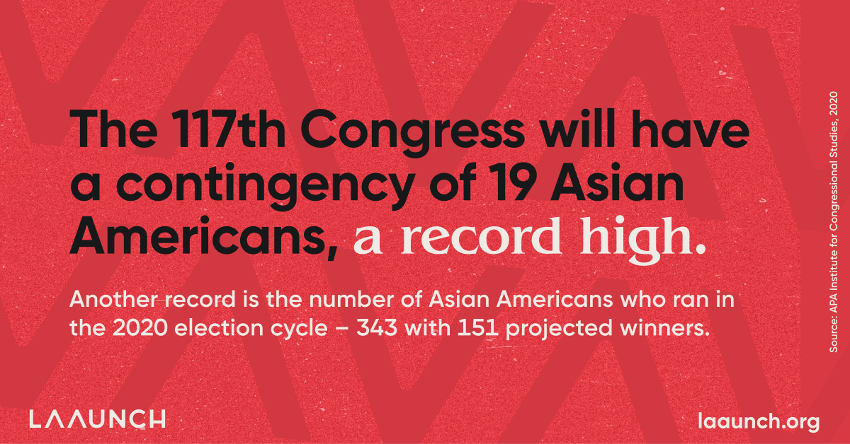 The 117th Congress will have a contingency of 19 Asian Americans, a record high. Another record is the number of Asian Americans who ran in the 2020 election cycle – 343 with 151 projected winners.