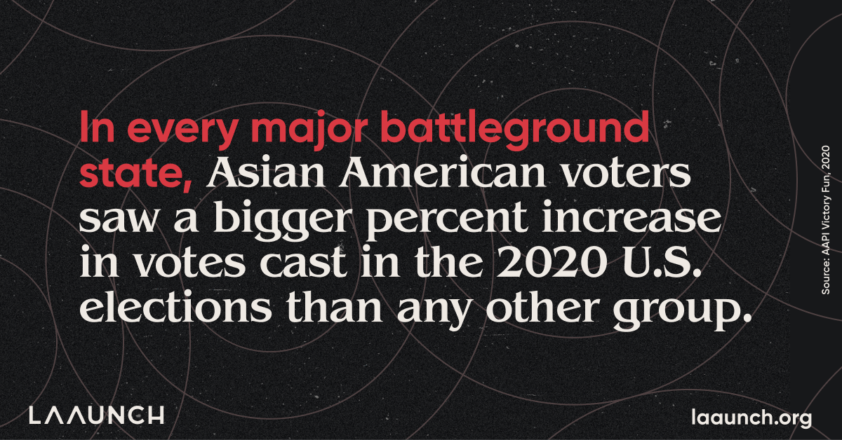 In every major battleground state, Asian American voters saw a bigger percent increase in votes cast in the 2020 U.S. elections than any other group.