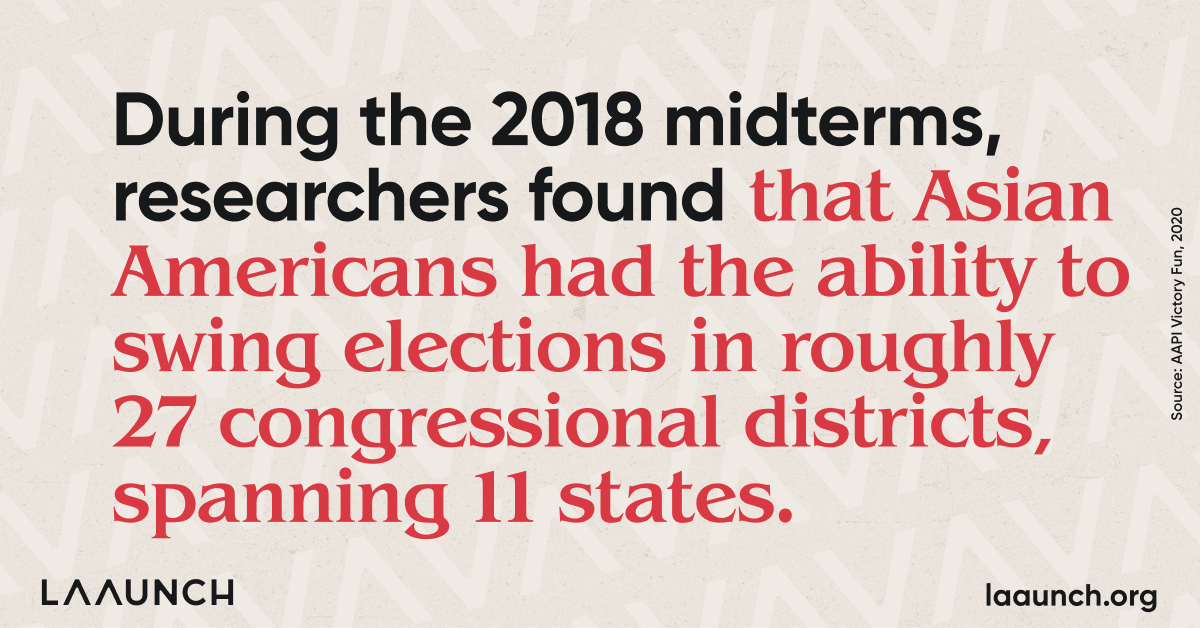 During the 2018 midterms, researchers found that Asian Americans had the ability to swing elections in roughly 27 congressional districts, spanning 11 states.