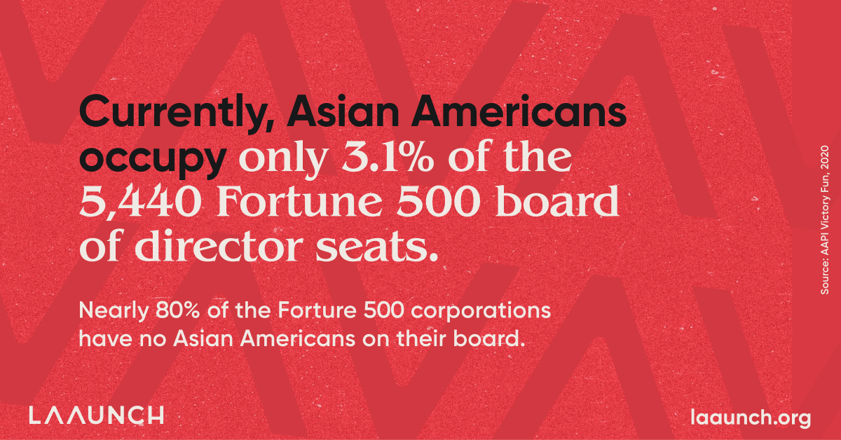 Currently, Asian Americans occupy only 3.1% of the 5,440 Fortune 500 board of director seats. Nearly 80% of the Forture 500 corporationshave no Asian Americans on their board.